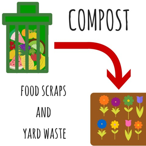 Compost Food and-or Yard Waste