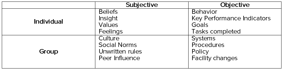 integral theory subjective objective individual group