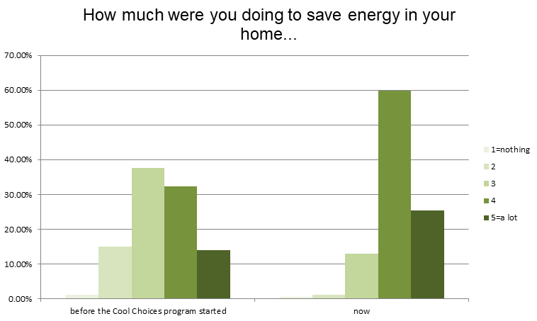 waukesha-county-home-energy-savings-graph