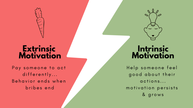 "Graphic with two sides. Left side says ""Extrinsic Motivation: Pay someone to act differently...Behavior ends when bribes end"". Right said says ""Intrinsic Motivation: Help someone feel good about their actions...motivation persists & grows"""